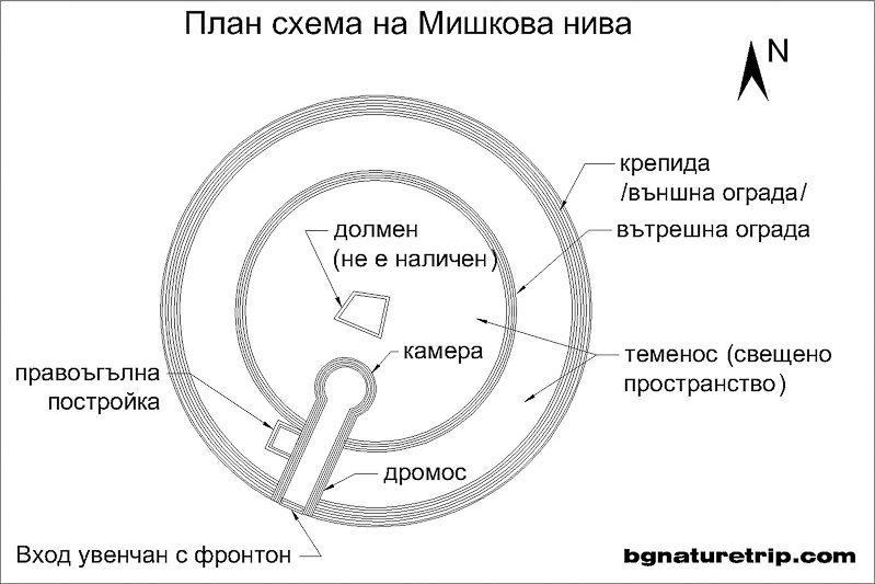 План схема на Мишкова нива край Малко Търново